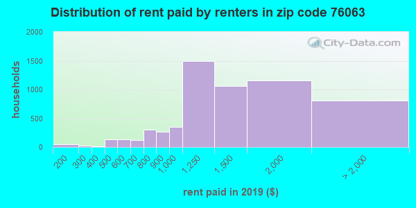 76063 rent paid by renters