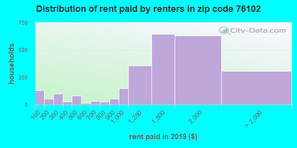 76102 rent paid by renters