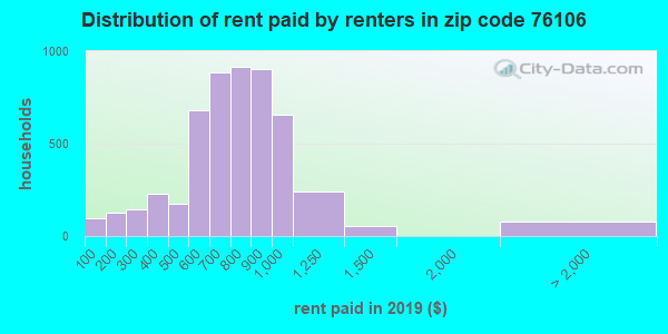 76106 rent paid by renters