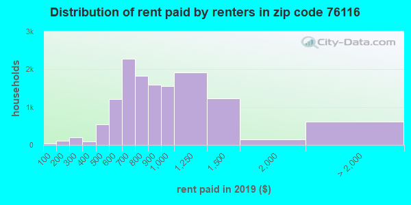 76116 rent paid by renters
