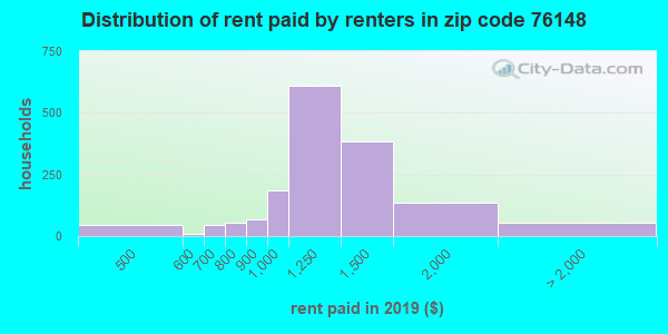 76148 rent paid by renters