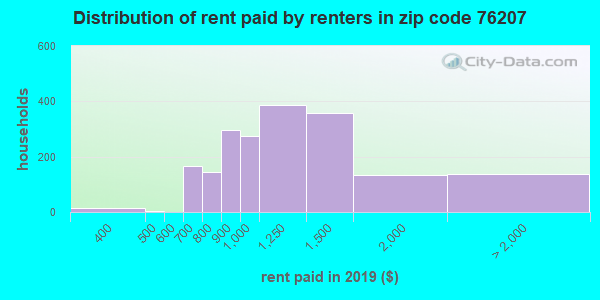 76207 rent paid by renters