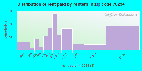76234 rent paid by renters