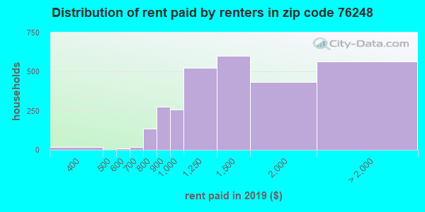 76248 rent paid by renters