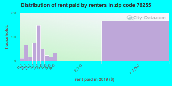 76255 rent paid by renters