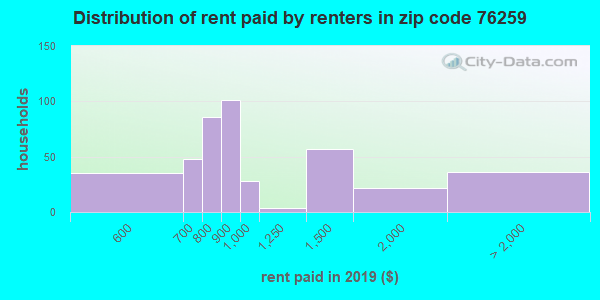76259 rent paid by renters