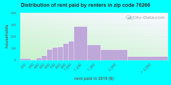 76266 rent paid by renters