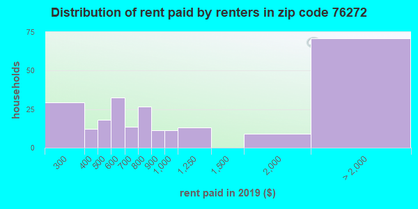 76272 rent paid by renters