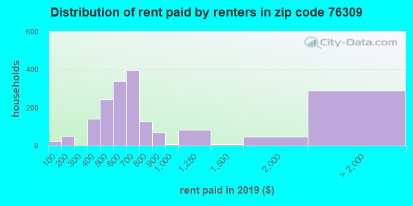 76309 rent paid by renters