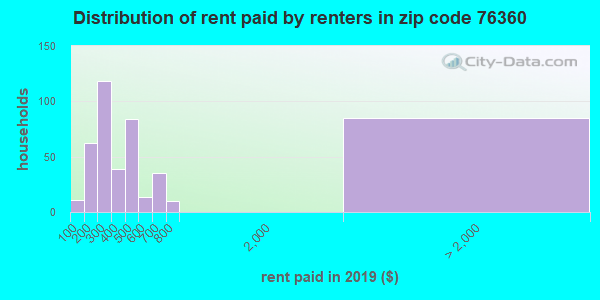 76360 rent paid by renters