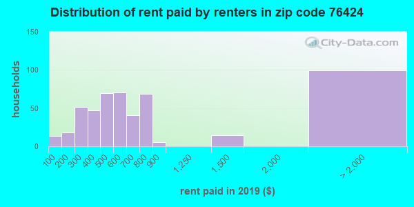 76424 rent paid by renters