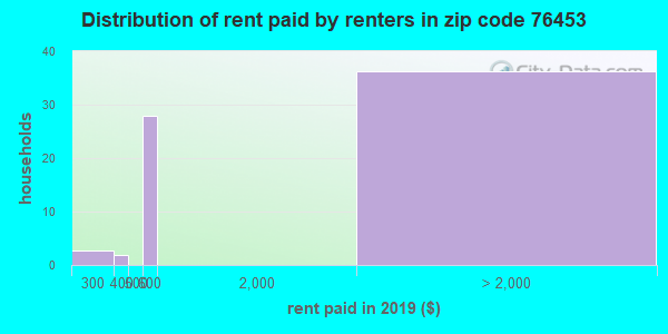 76453 rent paid by renters