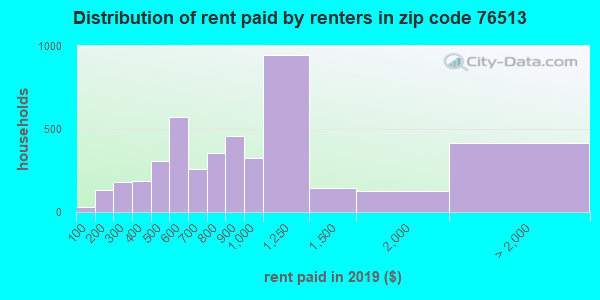 76513 rent paid by renters