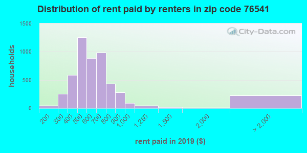 76541 rent paid by renters