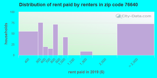 76640 rent paid by renters