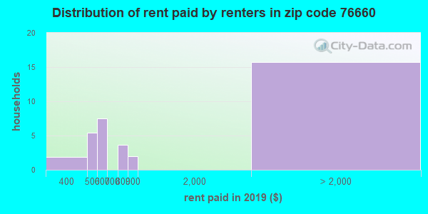 76660 rent paid by renters
