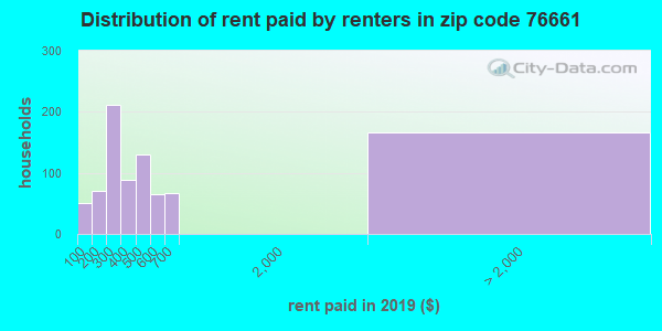76661 rent paid by renters