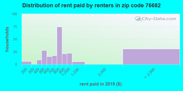76682 rent paid by renters