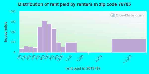 76705 rent paid by renters