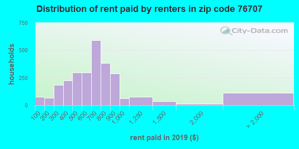 76707 rent paid by renters