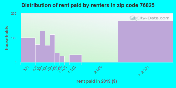 76825 rent paid by renters