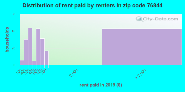 76844 rent paid by renters