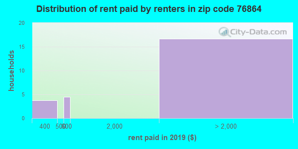 76864 rent paid by renters