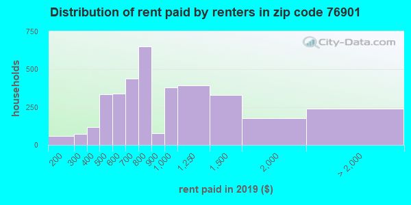 76901 rent paid by renters