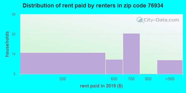76934 rent paid by renters