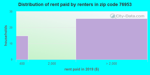 76953 rent paid by renters