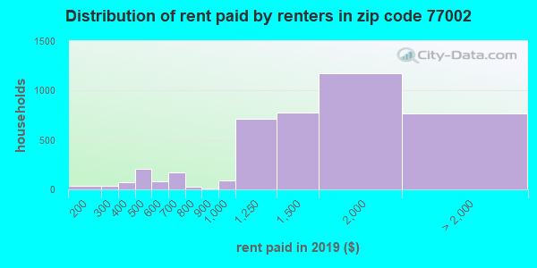 77002 rent paid by renters