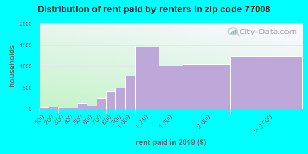 77008 rent paid by renters