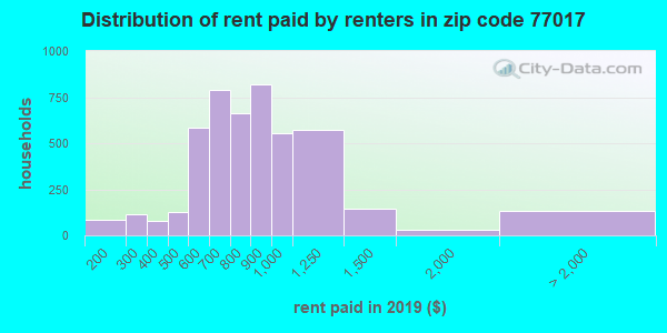 77017 rent paid by renters