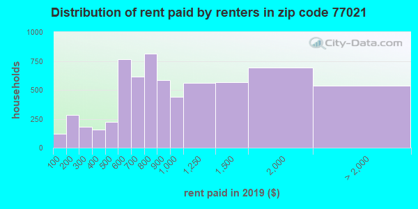 77021 rent paid by renters