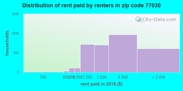77030 rent paid by renters