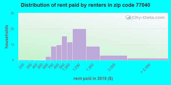 77040 rent paid by renters