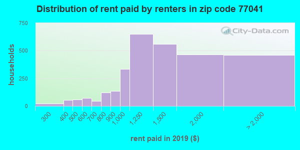 77041 rent paid by renters
