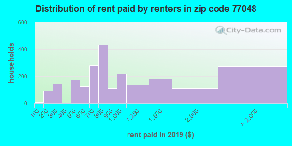 77048 rent paid by renters