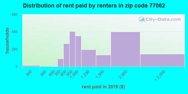 77062 rent paid by renters