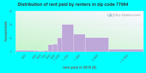 77064 rent paid by renters