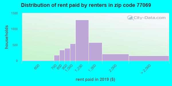 77069 rent paid by renters