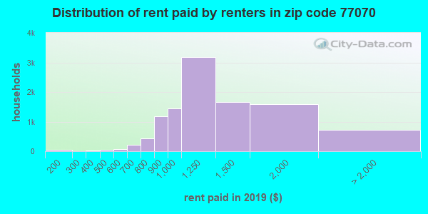 77070 rent paid by renters