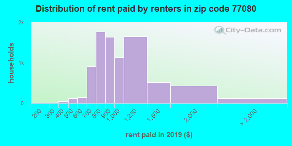 77080 rent paid by renters