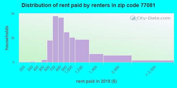 77081 rent paid by renters