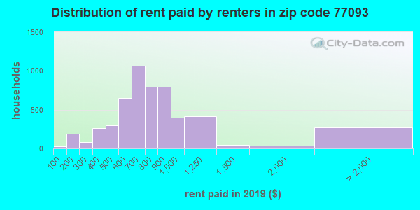 77093 rent paid by renters