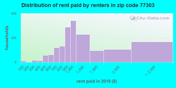 77303 rent paid by renters