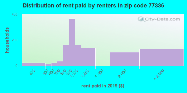 77336 rent paid by renters