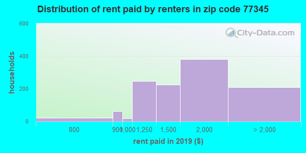 77345 rent paid by renters