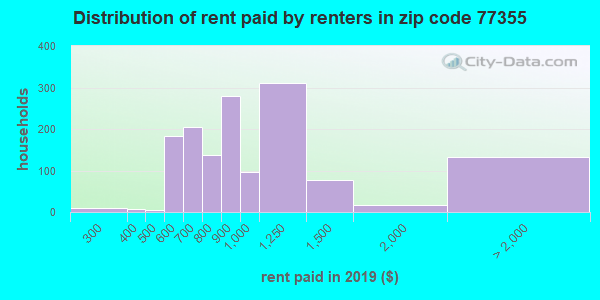 77355 rent paid by renters