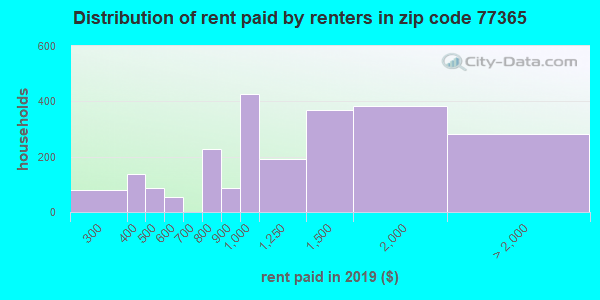 77365 rent paid by renters